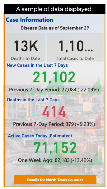 Sample information from the COVID-19 dashboard created by Dr. Timothy Bray and team.